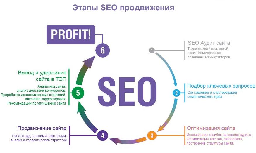 Как правильно начать продвижение сайта европа краснодар строительная компания официальный сайт