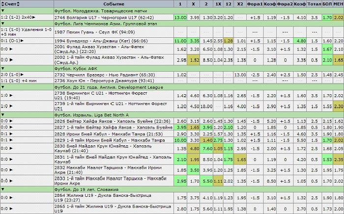Особенности ставок на спорт прогнозы на спорт 08 04
