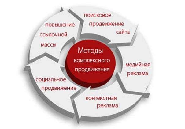 Наиболее эффективные способы продвижения сайта строительная компания кпд 2 ульяновск официальный сайт