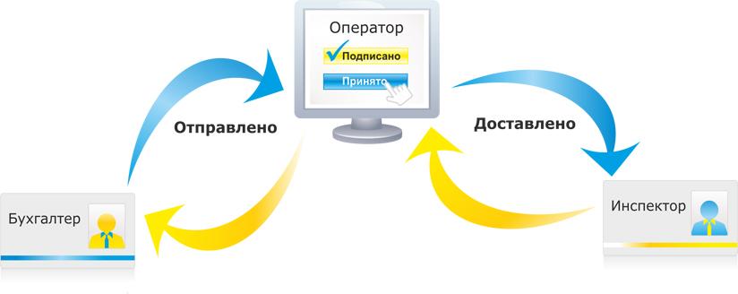 Электронная отчетность рейтинг регистрация ип безработному